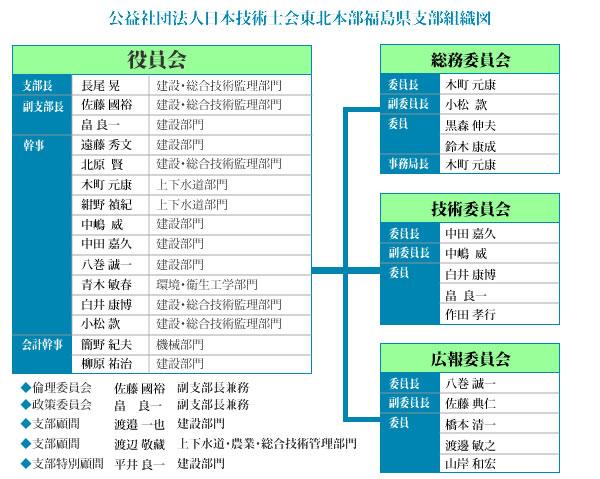 公益社団法人日本技術士会東北本部福島県支部組織図